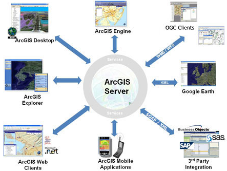 ArcGIS for Server